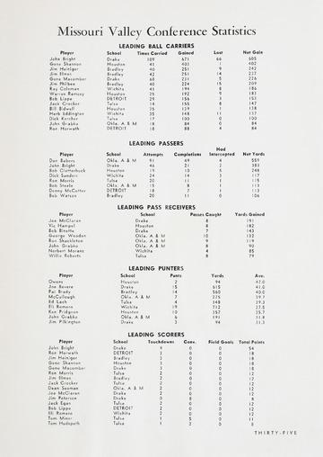 University of Detroit Football Collection: University of Detroit vs. Oklahoma AM